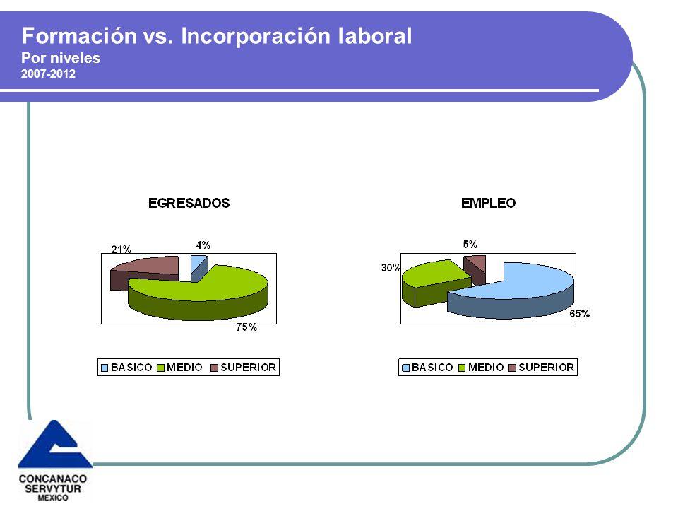 Formación vs. Incorporación laboral Por niveles 2007-2012