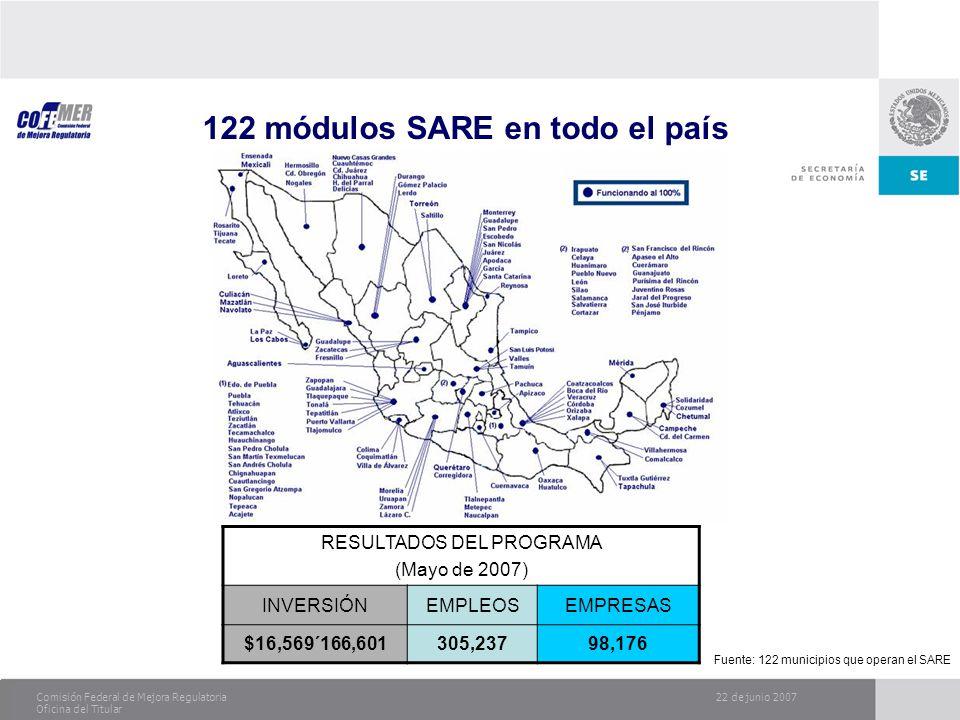 22 de junio 2007Comisión Federal de Mejora Regulatoria Oficina del Titular 122 módulos SARE en todo el país RESULTADOS DEL PROGRAMA (Mayo de 2007) INV
