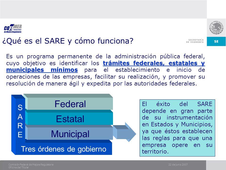 22 de junio 2007Comisión Federal de Mejora Regulatoria Oficina del Titular ¿Qué es el SARE y cómo funciona? trámites federales, estatales y municipale