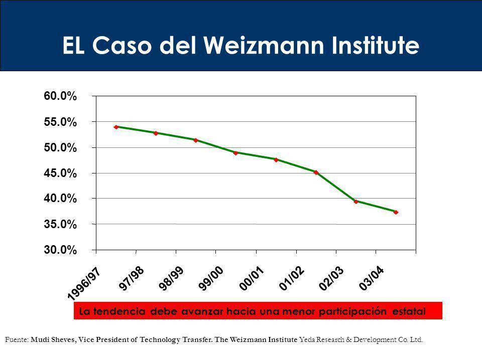 EL Caso del Weizmann Institute 30.0% 35.0% 40.0% 45.0% 50.0% 55.0% 60.0% 1996/97 97/9898/99 99/00 00/0101/02 02/03 03/04 Fuente: Mudi Sheves, Vice Pre