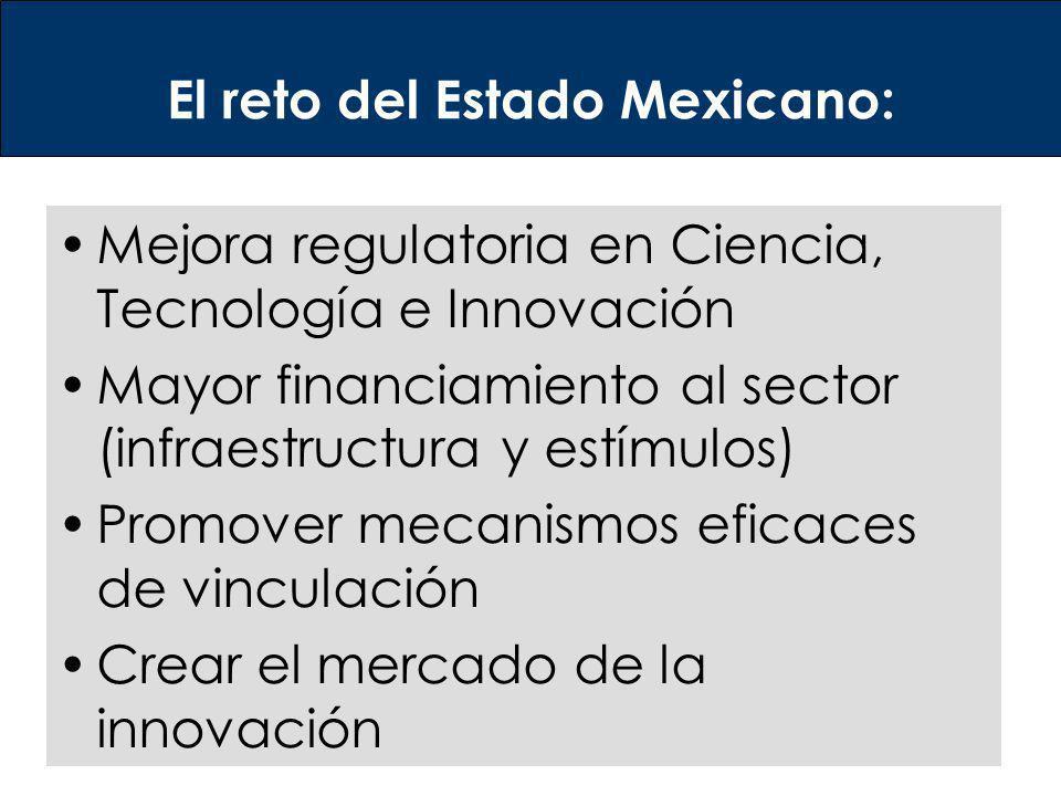 El reto del Estado Mexicano: Mejora regulatoria en Ciencia, Tecnología e Innovación Mayor financiamiento al sector (infraestructura y estímulos) Promo