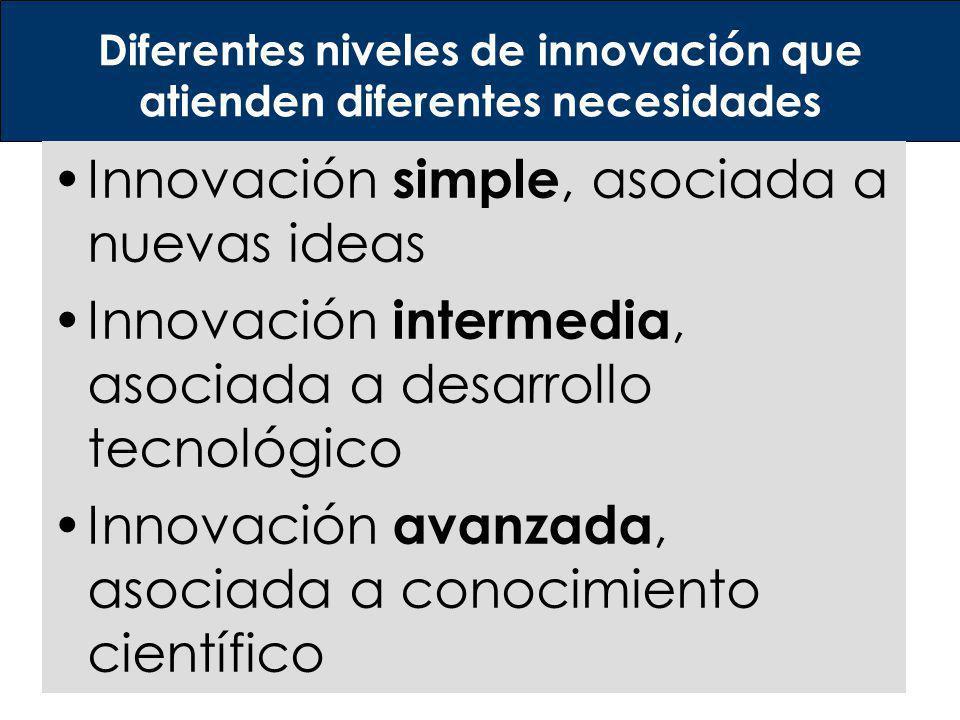 Diferentes niveles de innovación que atienden diferentes necesidades Innovación simple, asociada a nuevas ideas Innovación intermedia, asociada a desa