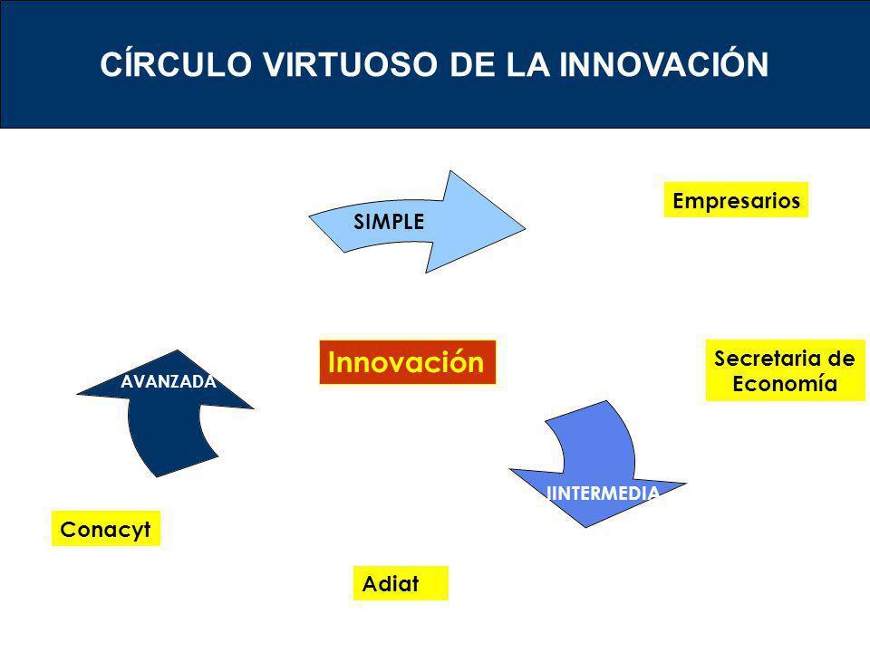 SIMPLE AVANZADA Innovación Empresarios Secretaria de Economía Conacyt Adiat CÍRCULO VIRTUOSO DE LA INNOVACIÓN