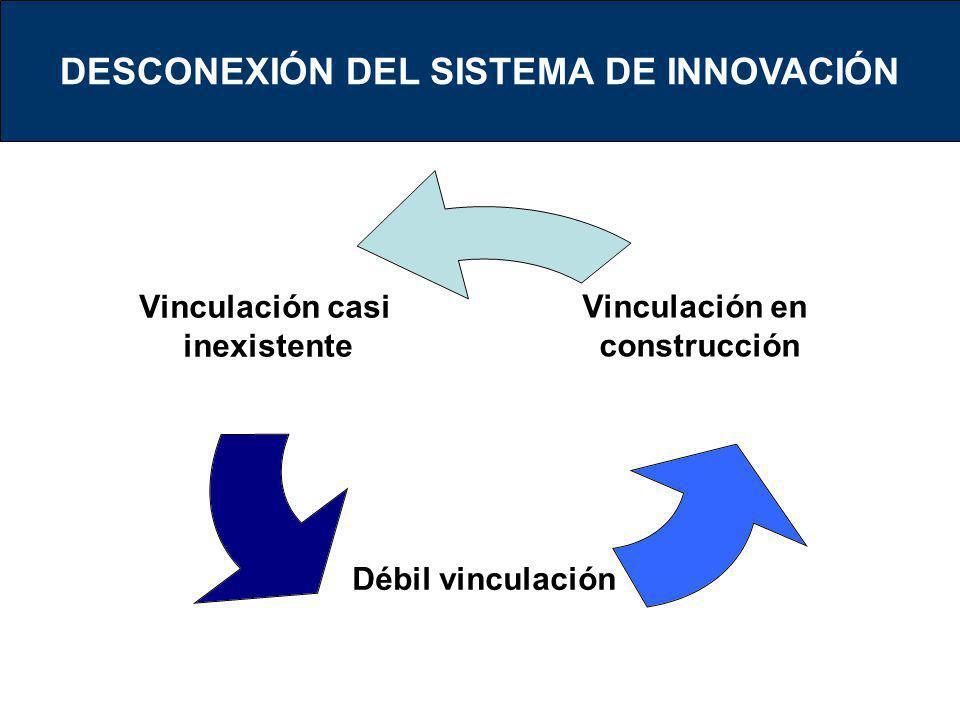 DESCONEXIÓN DEL SISTEMA DE INNOVACIÓN Vinculación casi inexistente Débil vinculación Vinculación en construcción