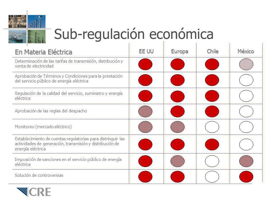 Sub-regulación económica Solución de controversias Imposición de sanciones en el servicio público de energía eléctrica Establecimiento de cuentas regu