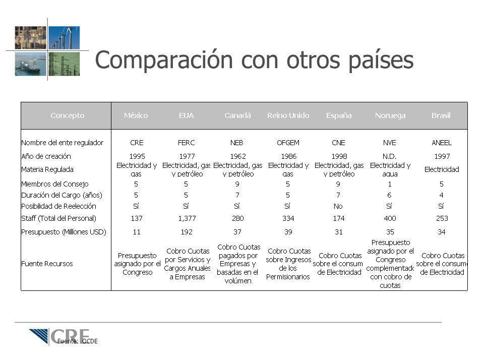 Fuente: OCDE Comparación con otros países