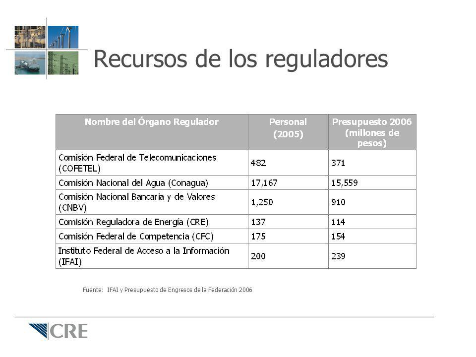 Recursos de los reguladores Fuente: IFAI y Presupuesto de Engresos de la Federación 2006