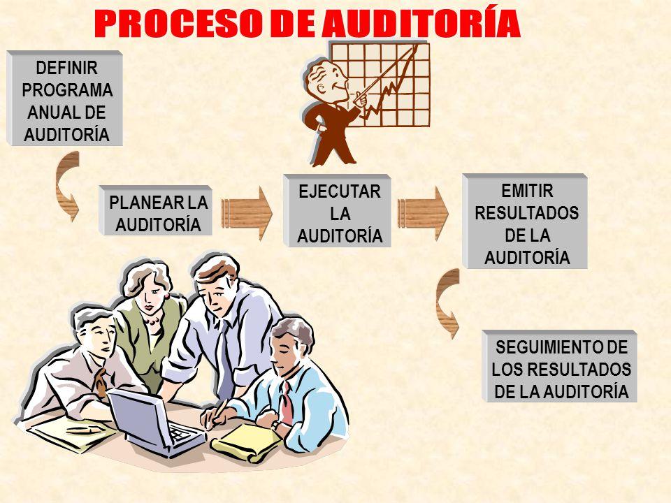 EJECUTAR LA AUDITORÍA PLANEAR LA AUDITORÍA EMITIR RESULTADOS DE LA AUDITORÍA DEFINIR PROGRAMA ANUAL DE AUDITORÍA SEGUIMIENTO DE LOS RESULTADOS DE LA A