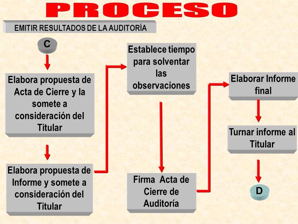 Establece tiempo para solventar las observaciones Elabora propuesta de Informe y somete a consideración del Titular Firma Acta de Cierre de Auditoría