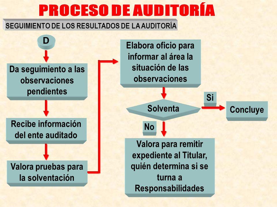 Da seguimiento a las observaciones pendientes Valora pruebas para la solventación Elabora oficio para informar al área la situación de las observacion