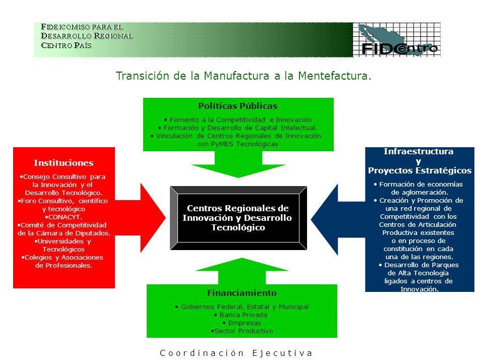 Instituciones Consejo Consultivo para la Innovación y el Desarrollo Tecnológico.