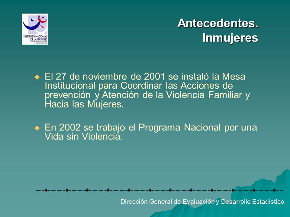 Situación Actual Acciones sectoriales a desarrollar en el subsistema: Dirección General de Evaluación y Desarrollo Estadístico Encuesta sobre violencia familiar, sexual y contra mujeres en hospitales.