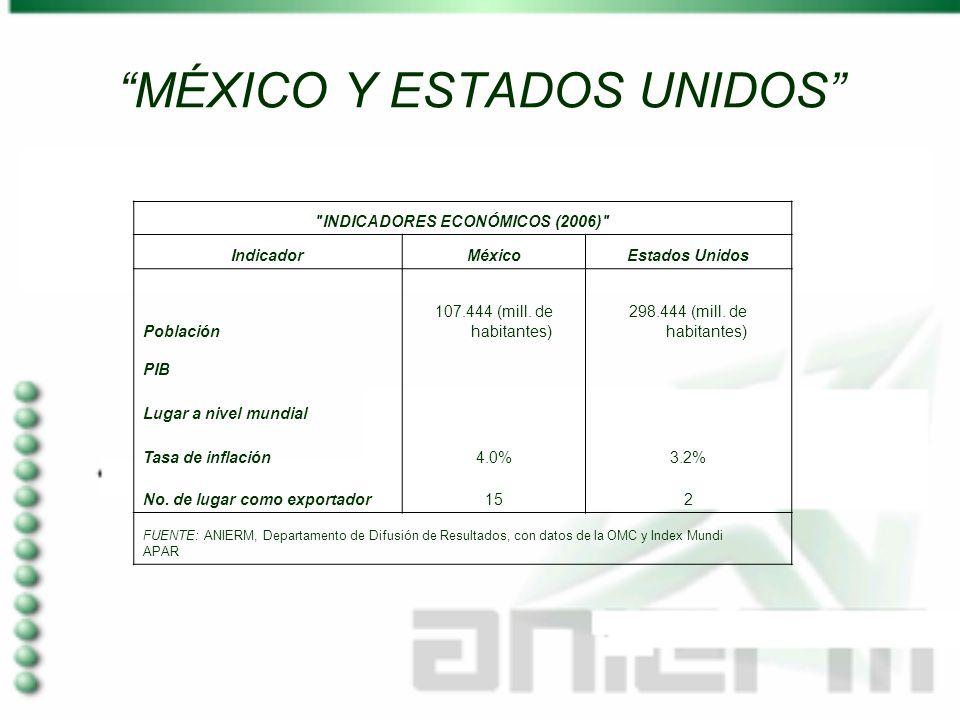 MÉXICO Y ESTADOS UNIDOS INDICADORES ECONÓMICOS (2006) IndicadorMéxicoEstados Unidos Población 107.444 (mill.
