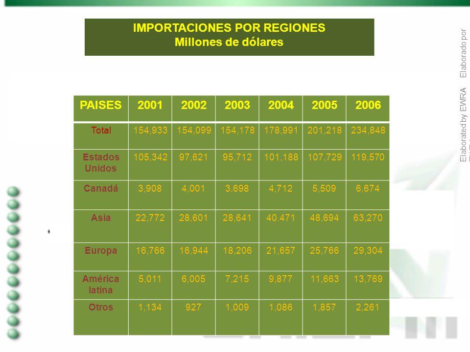 Elaborated by EWRA Elaborado por EWRA IMPORTACIONES POR REGIONES Millones de dólares PAISES200120022003200420052006 Total154,933154,099154,178178,9912