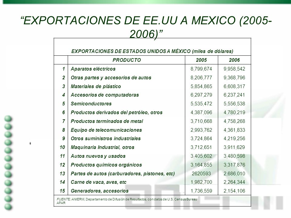 EXPORTACIONES DE EE.UU A MEXICO (2005- 2006) EXPORTACIONES DE ESTADOS UNIDOS A MÉXICO (miles de dólares) PRODUCTO20052006 1Aparatos eléctricos8,799,6749,958,542 2Otras partes y accesorios de autos8,206,7779,368,796 3Materiales de plástico5,854,8656,608,317 4Accesorios de computadoras6,297,2796,237,241 5Semiconductores5,535,4725,556,538 6Productos derivados del petróleo, otros4,387,0964,780,219 7Productos terminados de metal3,710,6684,758,268 8Equipo de telecomunicaciones2,993,7624,361,833 9Otros suministros industriales3,724,8644,219,256 10Maquinaria Industrial, otros3,712,6513,911,629 11Autos nuevos y usados3,405,6023,480,598 12Productos químicos orgánicos3,164,8553,317,876 13Partes de autos (carburadores, pistones, etc)26205932,686,010 14Carne de vaca, aves, etc1,982,7002,264,344 15Generadores, accesorios1,736,5592,154,106 FUENTE: ANIERM, Departamento de Difusión de Resultados, con datos de U.S.