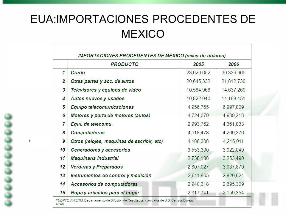 EUA:IMPORTACIONES PROCEDENTES DE MEXICO IMPORTACIONES PROCEDENTES DE MÉXICO (miles de dólares) PRODUCTO20052006 1Crudo23,020,65230,339,965 2Otras partes y acc.