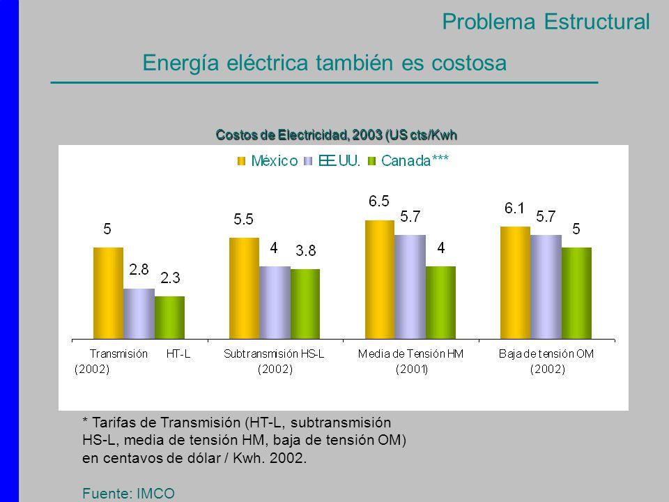 Energía eléctrica también es costosa * Tarifas de Transmisión (HT-L, subtransmisión HS-L, media de tensión HM, baja de tensión OM) en centavos de dóla