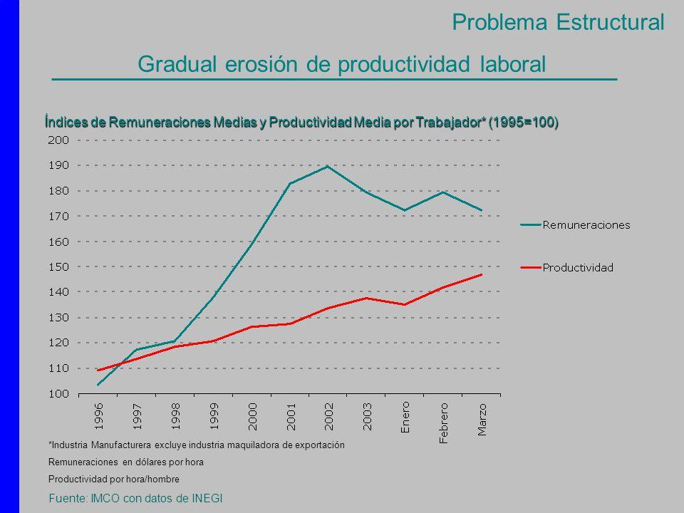 Gradual erosión de productividad laboral Índices de Remuneraciones Medias y Productividad Media por Trabajador* (1995=100) *Industria Manufacturera ex