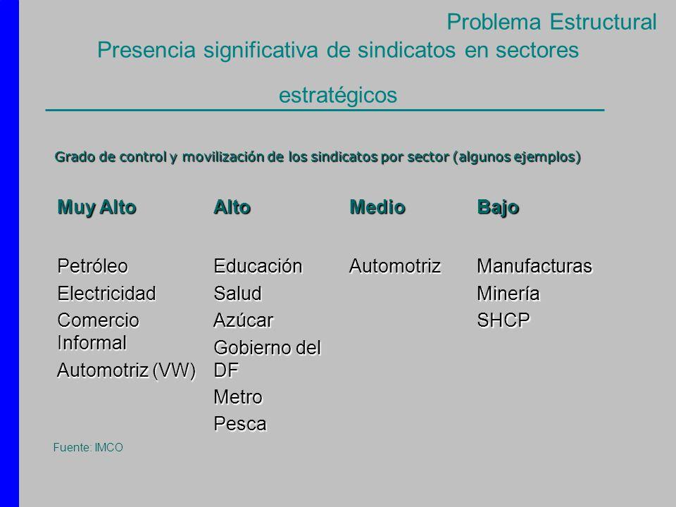 Presencia significativa de sindicatos en sectores estratégicos Muy Alto AltoMedioBajo PetróleoElectricidad Comercio Informal Automotriz (VW) Educación