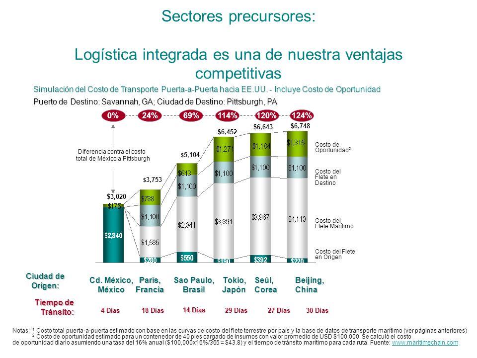 Sectores precursores: Logística integrada es una de nuestra ventajas competitivas Notas: 1 Costo total puerta-a-puerta estimado con base en las curvas