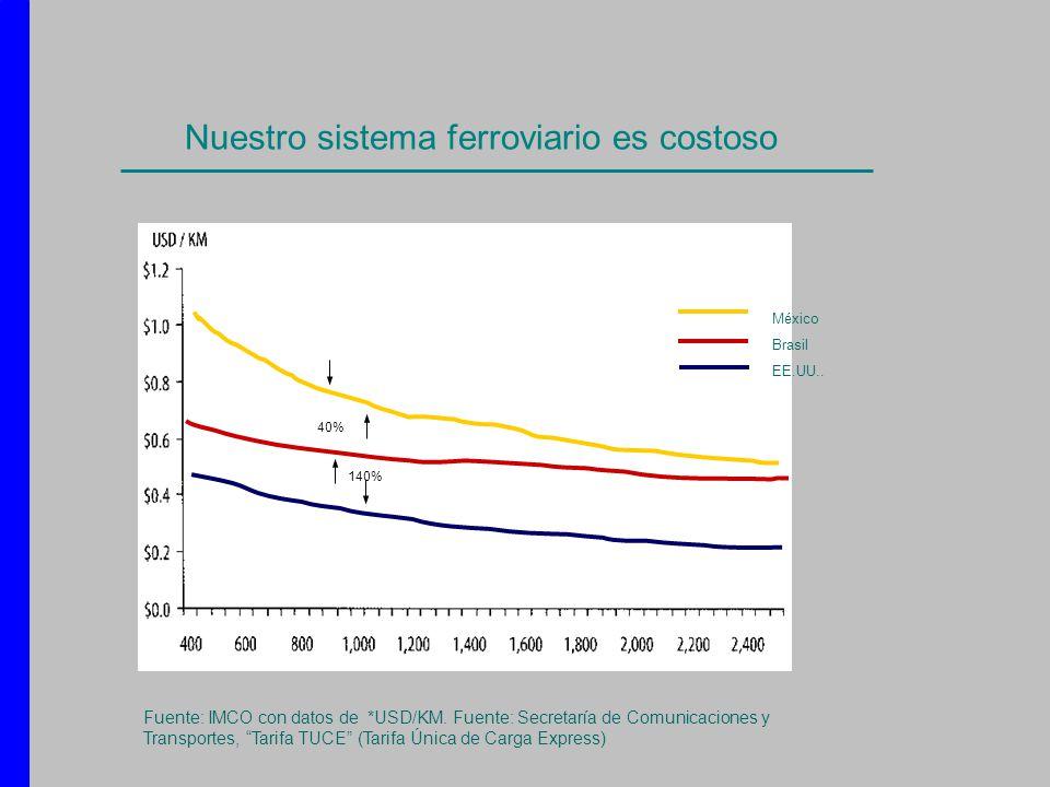 Nuestro sistema ferroviario es costoso México Brasil EE.UU.. 40% 140% Fuente: IMCO con datos de *USD/KM. Fuente: Secretaría de Comunicaciones y Transp