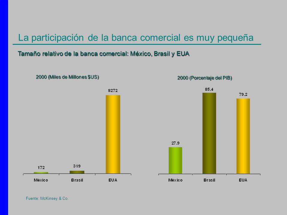 La participación de la banca comercial es muy pequeña Tamaño relativo de la banca comercial: México, Brasil y EUA 2000 (Miles de Millones $US) 2000 (P