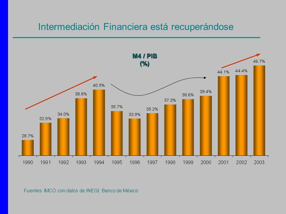 Intermediación Financiera está recuperándose Fuentes: IMCO con datos de INEGI, Banco de México M4 / PIB (%)