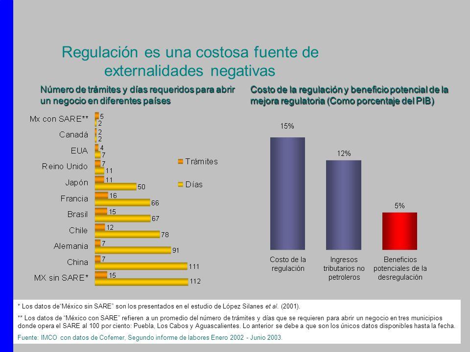Regulación es una costosa fuente de externalidades negativas * Los datos deMéxico sin SARE son los presentados en el estudio de López Silanes et al. (