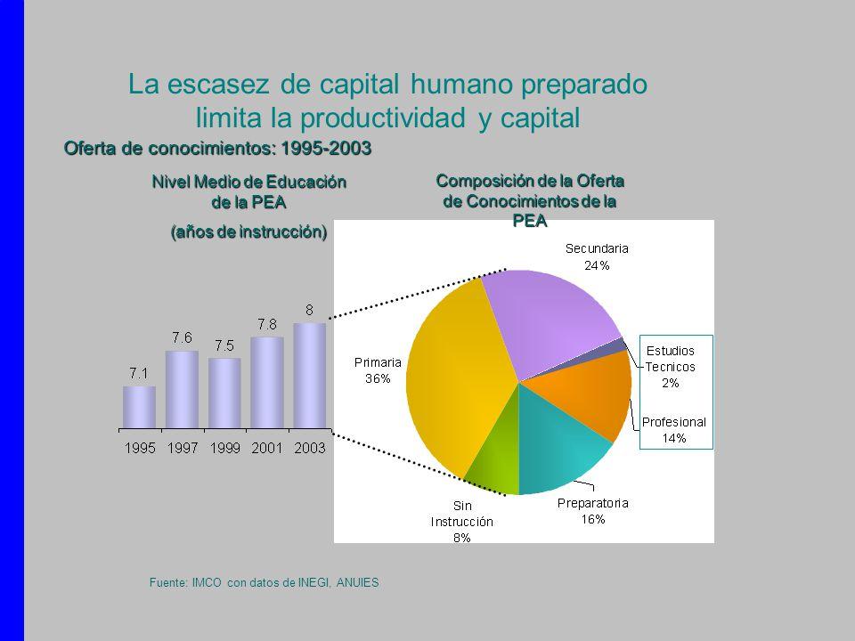 La escasez de capital humano preparado limita la productividad y capital Nivel Medio de Educación de la PEA (años de instrucción) Composición de la Of