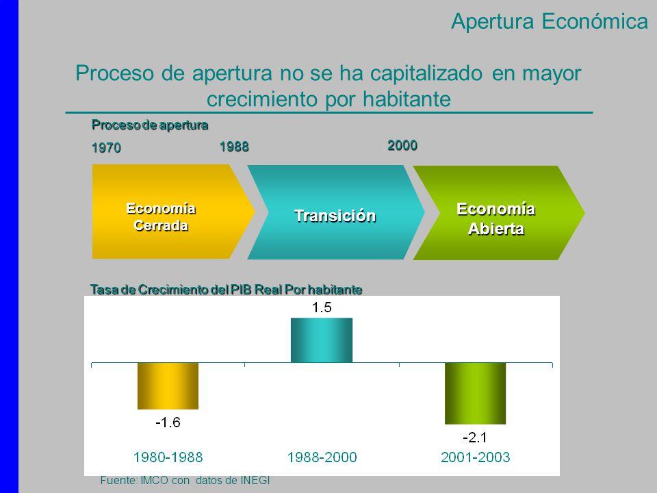 Proceso de apertura no se ha capitalizado en mayor crecimiento por habitante Economía Cerrada Transición Economía Abierta 1988 2000 Tasa de Crecimient