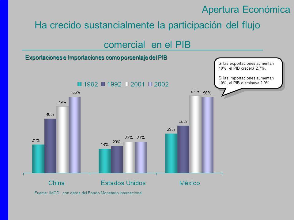 Ha crecido sustancialmente la participación del flujo comercial en el PIB Exportaciones e Importaciones como porcentaje del PIB Fuente: IMCO con datos