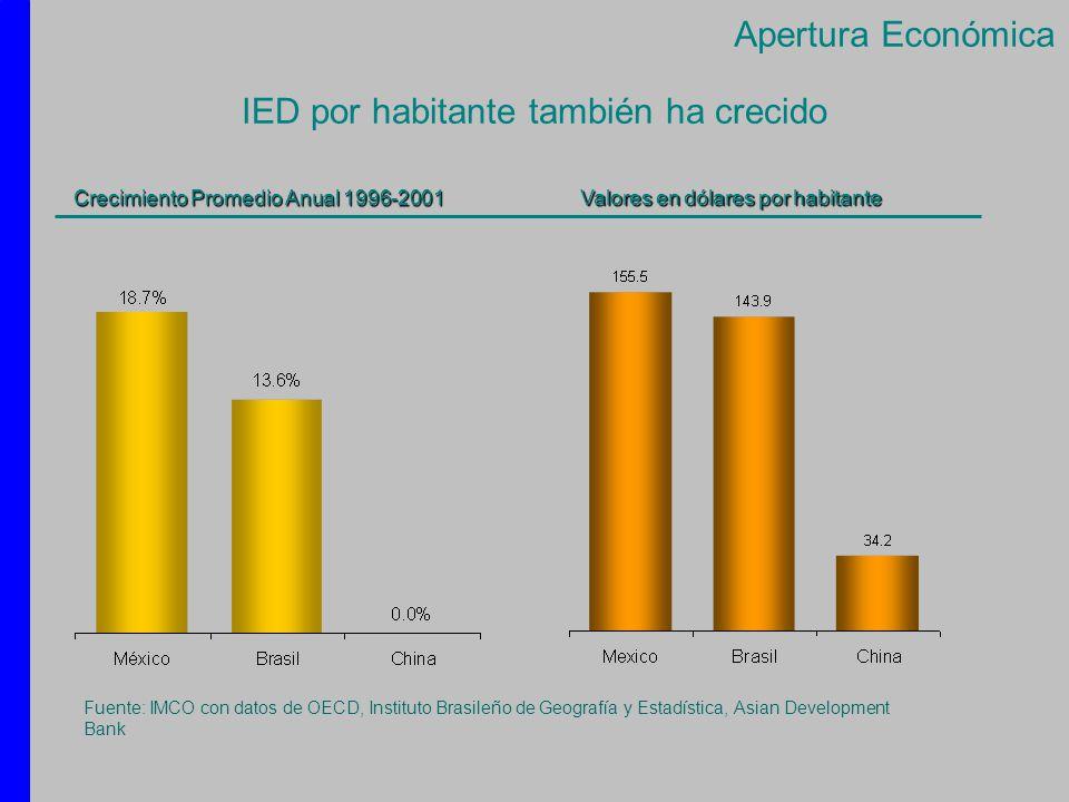 IED por habitante también ha crecido Crecimiento Promedio Anual 1996-2001 Valores en dólares por habitante Fuente: IMCO con datos de OECD, Instituto B