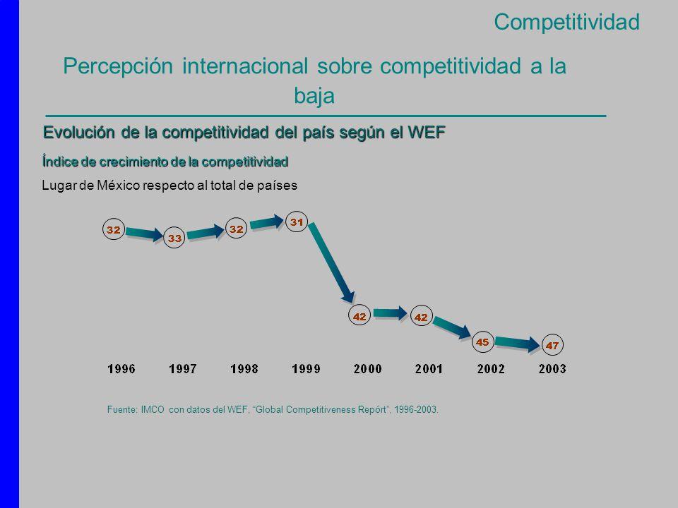 Percepción internacional sobre competitividad a la baja Índice de crecimiento de la competitividad Lugar de México respecto al total de países Fuente: