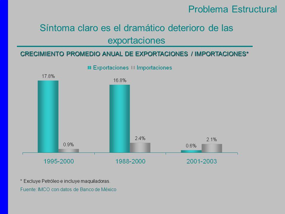Síntoma claro es el dramático deterioro de las exportaciones * Excluye Petróleo e incluye maquiladoras. Fuente: IMCO con datos de Banco de México CREC