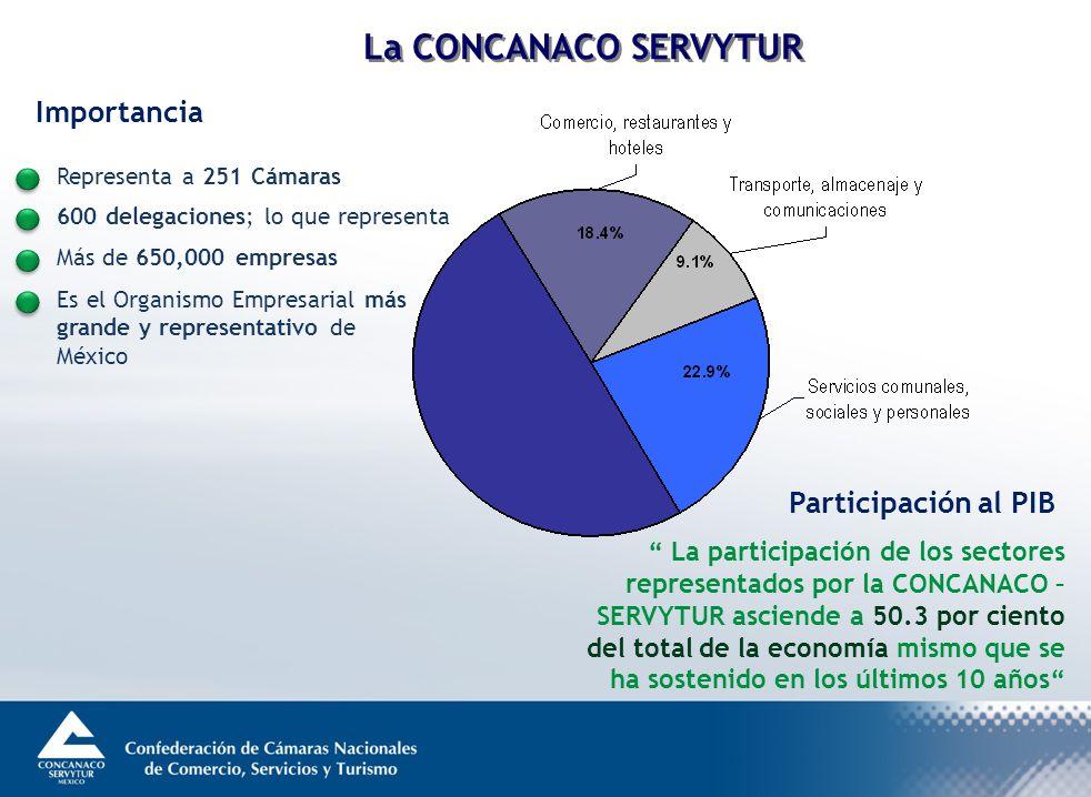 Importancia Representa a 251 Cámaras 600 delegaciones; lo que representa Más de 650,000 empresas Es el Organismo Empresarial más grande y representativo de México Participación al PIB La participación de los sectores representados por la CONCANACO – SERVYTUR asciende a 50.3 por ciento del total de la economía mismo que se ha sostenido en los últimos 10 años La CONCANACO SERVYTUR