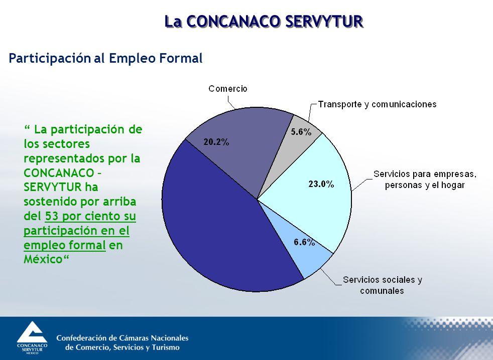 Participación al Empleo Formal La participación de los sectores representados por la CONCANACO – SERVYTUR ha sostenido por arriba del 53 por ciento su participación en el empleo formal en México La CONCANACO SERVYTUR