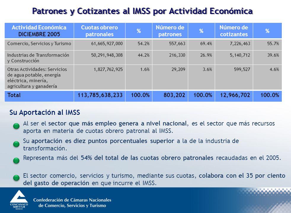 Su Aportación al IMSS Al ser el sector que más empleo genera a nivel nacional, es el sector que más recursos aporta en materia de cuotas obrero patronal al IMSS.
