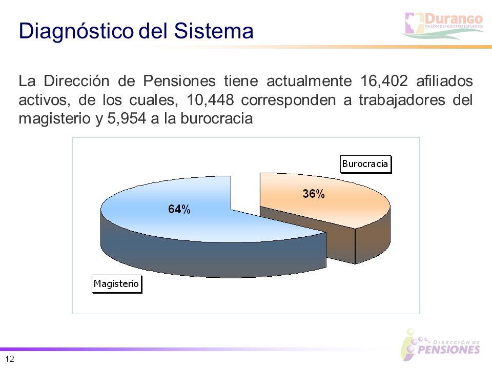 12 Diagnóstico del Sistema La Dirección de Pensiones tiene actualmente 16,402 afiliados activos, de los cuales, 10,448 corresponden a trabajadores del magisterio y 5,954 a la burocracia