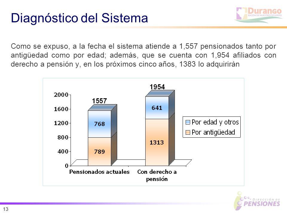 13 Diagnóstico del Sistema Como se expuso, a la fecha el sistema atiende a 1,557 pensionados tanto por antigüedad como por edad; además, que se cuenta con 1,954 afiliados con derecho a pensión y, en los próximos cinco años, 1383 lo adquirirán