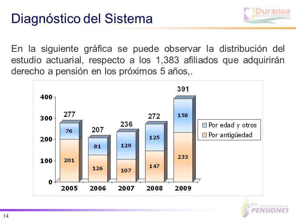 14 Diagnóstico del Sistema En la siguiente gráfica se puede observar la distribución del estudio actuarial, respecto a los 1,383 afiliados que adquirirán derecho a pensión en los próximos 5 años,.