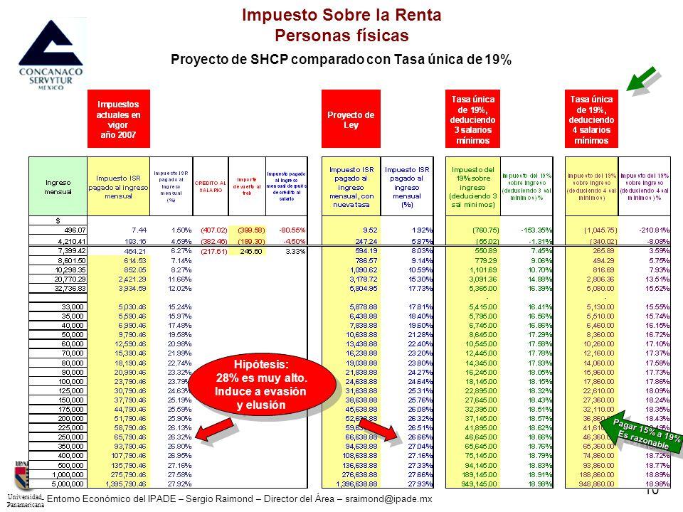 UniversidadPanamericana - Entorno Económico del IPADE – Sergio Raimond – Director del Área – sraimond@ipade.mx 10 Impuesto Sobre la Renta Personas fís