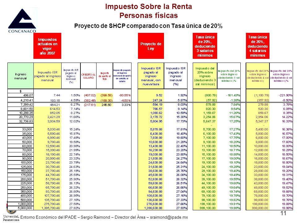 UniversidadPanamericana - Entorno Económico del IPADE – Sergio Raimond – Director del Área – sraimond@ipade.mx 11 Impuesto Sobre la Renta Personas fís