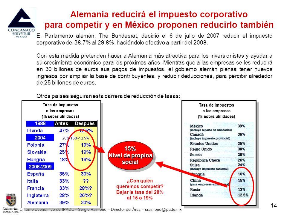 UniversidadPanamericana - Entorno Económico del IPADE – Sergio Raimond – Director del Área – sraimond@ipade.mx 14 Tasa de impuestos a las empresas (%