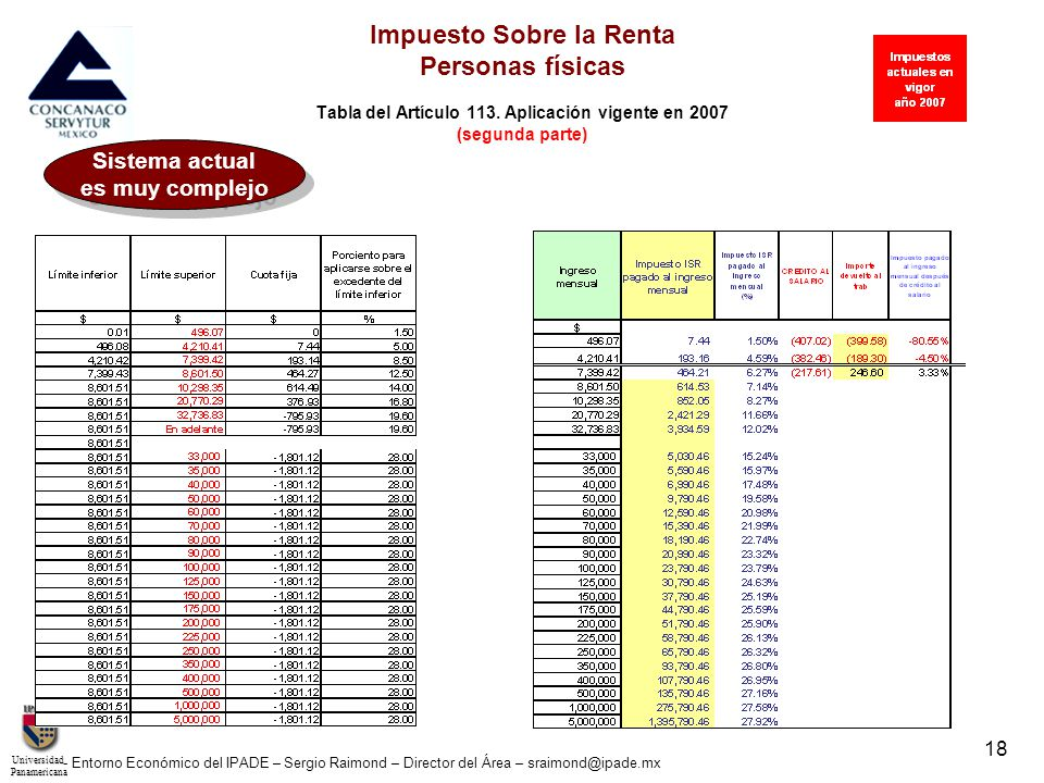 UniversidadPanamericana - Entorno Económico del IPADE – Sergio Raimond – Director del Área – sraimond@ipade.mx 19 Impuesto Sobre la Renta Personas físicas Tabla de para dar crédito al salario.