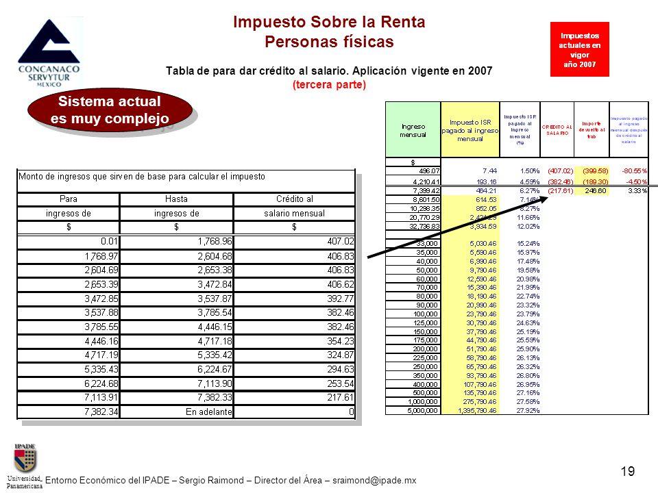 UniversidadPanamericana - Entorno Económico del IPADE – Sergio Raimond – Director del Área – sraimond@ipade.mx 19 Impuesto Sobre la Renta Personas fís