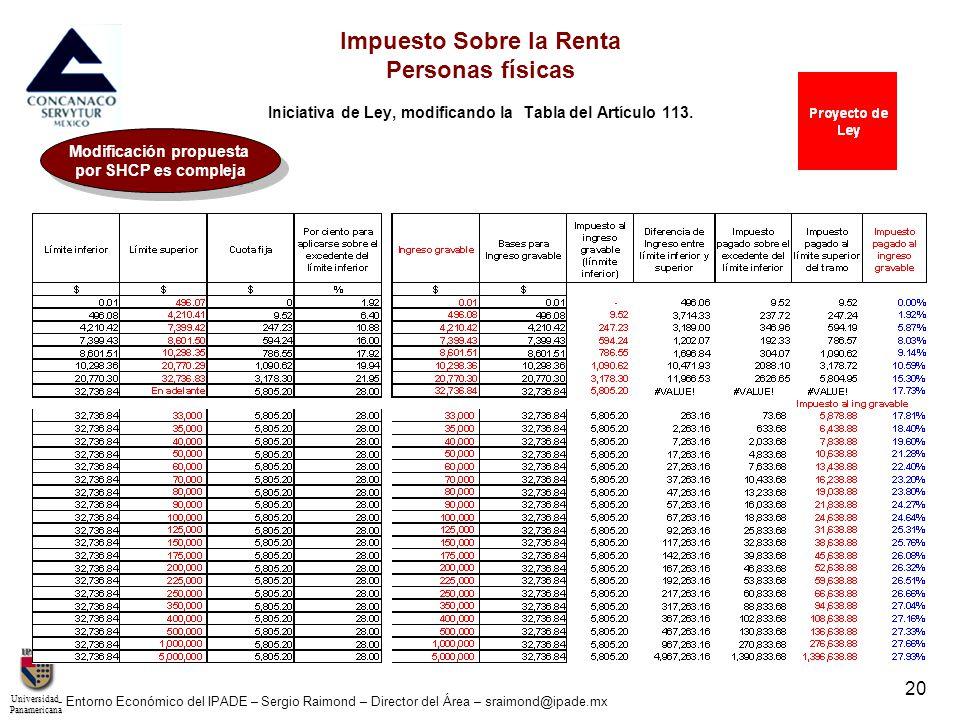 UniversidadPanamericana - Entorno Económico del IPADE – Sergio Raimond – Director del Área – sraimond@ipade.mx 20 Impuesto Sobre la Renta Personas fís
