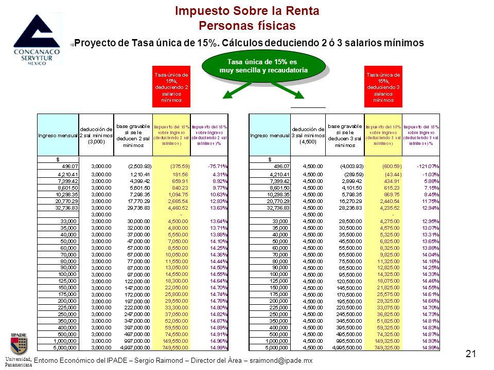 UniversidadPanamericana - Entorno Económico del IPADE – Sergio Raimond – Director del Área – sraimond@ipade.mx 22 Impuesto Sobre la Renta Personas físicas 18 Proyecto de Tasa única de 19%.