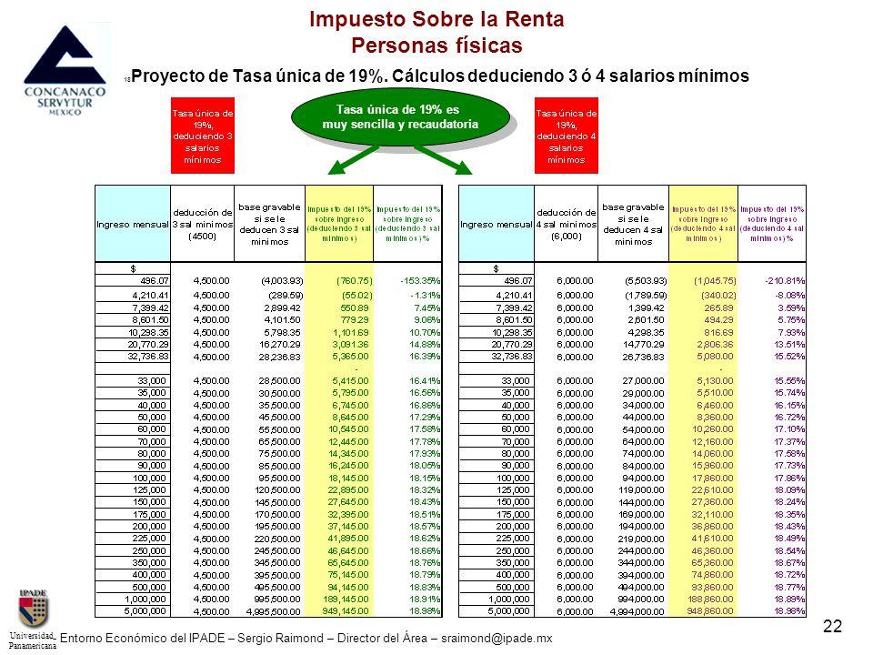 UniversidadPanamericana - Entorno Económico del IPADE – Sergio Raimond – Director del Área – sraimond@ipade.mx 23 Impuesto Sobre la Renta Personas físicas Proyecto de Tasa única de 20%.