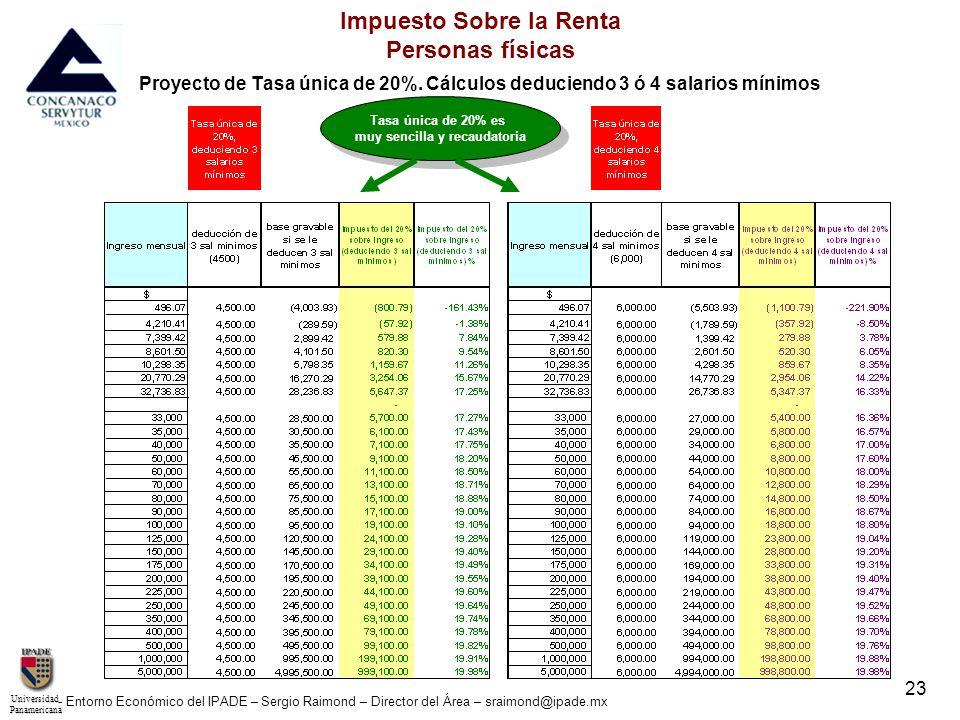 UniversidadPanamericana - Entorno Económico del IPADE – Sergio Raimond – Director del Área – sraimond@ipade.mx 23 Impuesto Sobre la Renta Personas fís