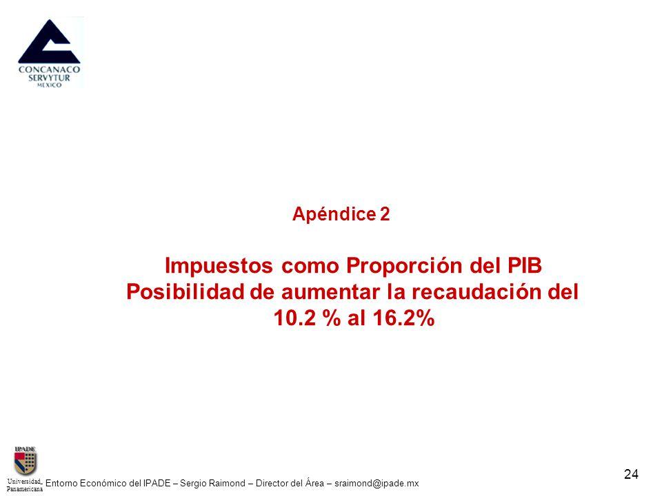 UniversidadPanamericana - Entorno Económico del IPADE – Sergio Raimond – Director del Área – sraimond@ipade.mx 24 Apéndice 2 Impuestos como Proporción
